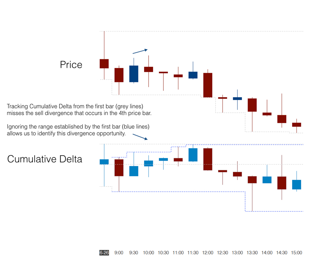 emoji trading cumulative delta divergence bar filtering