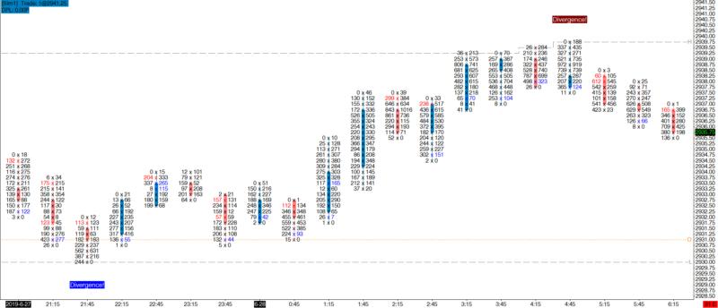emoji trading delta divergence pro order flow indicator