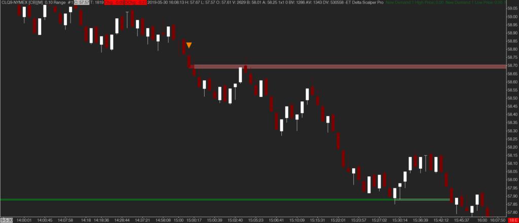 emoji trading delta scalper indicator