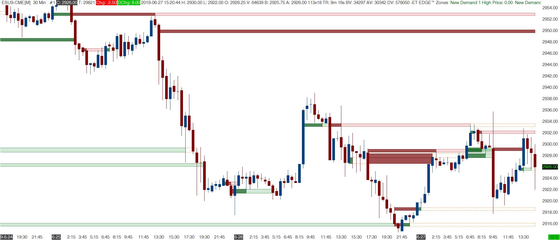 EDGE Zones™ : emoji trading