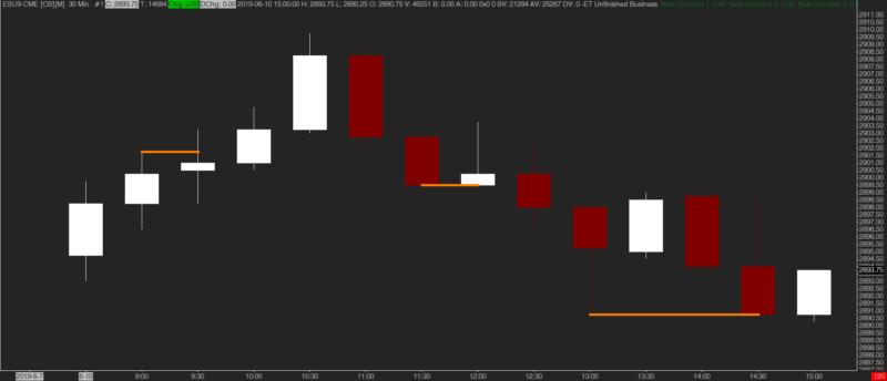 emoji trading unfinished business