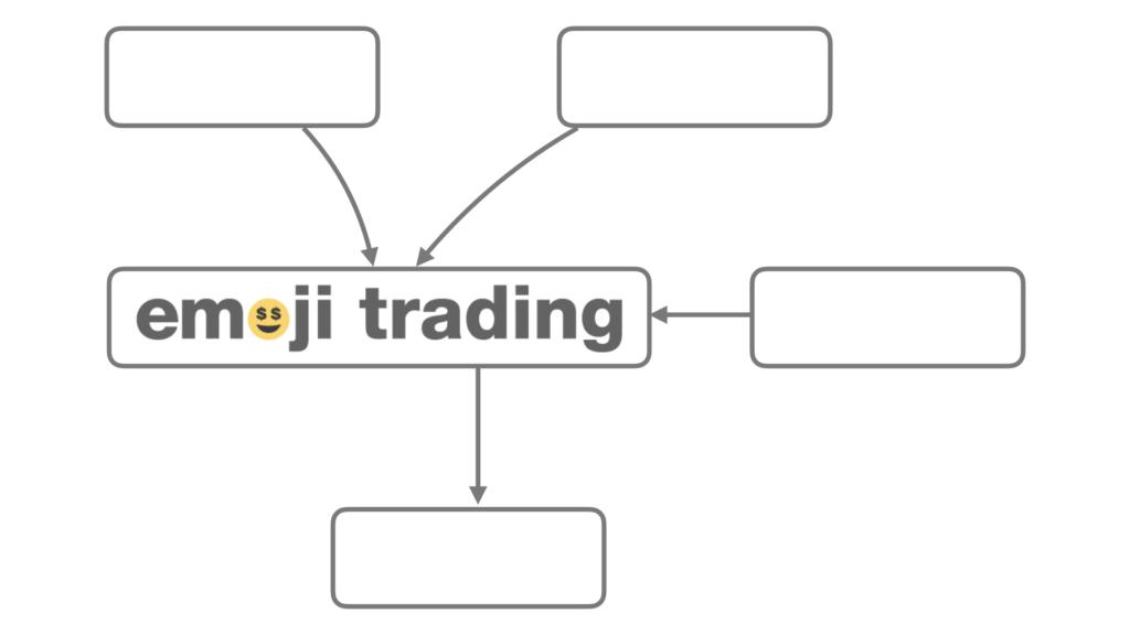 emoji trading order flow API