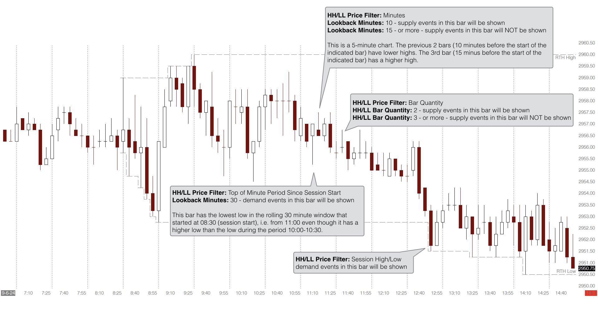 emoji trading Advanced Lookback Filter examples