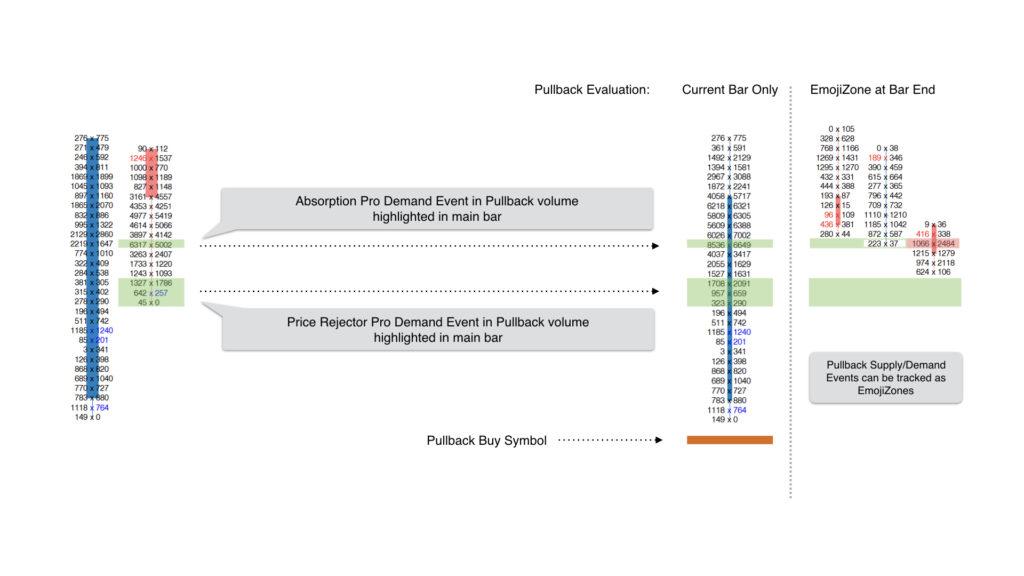 emoji trading pullback analysis levels with EmojiZone