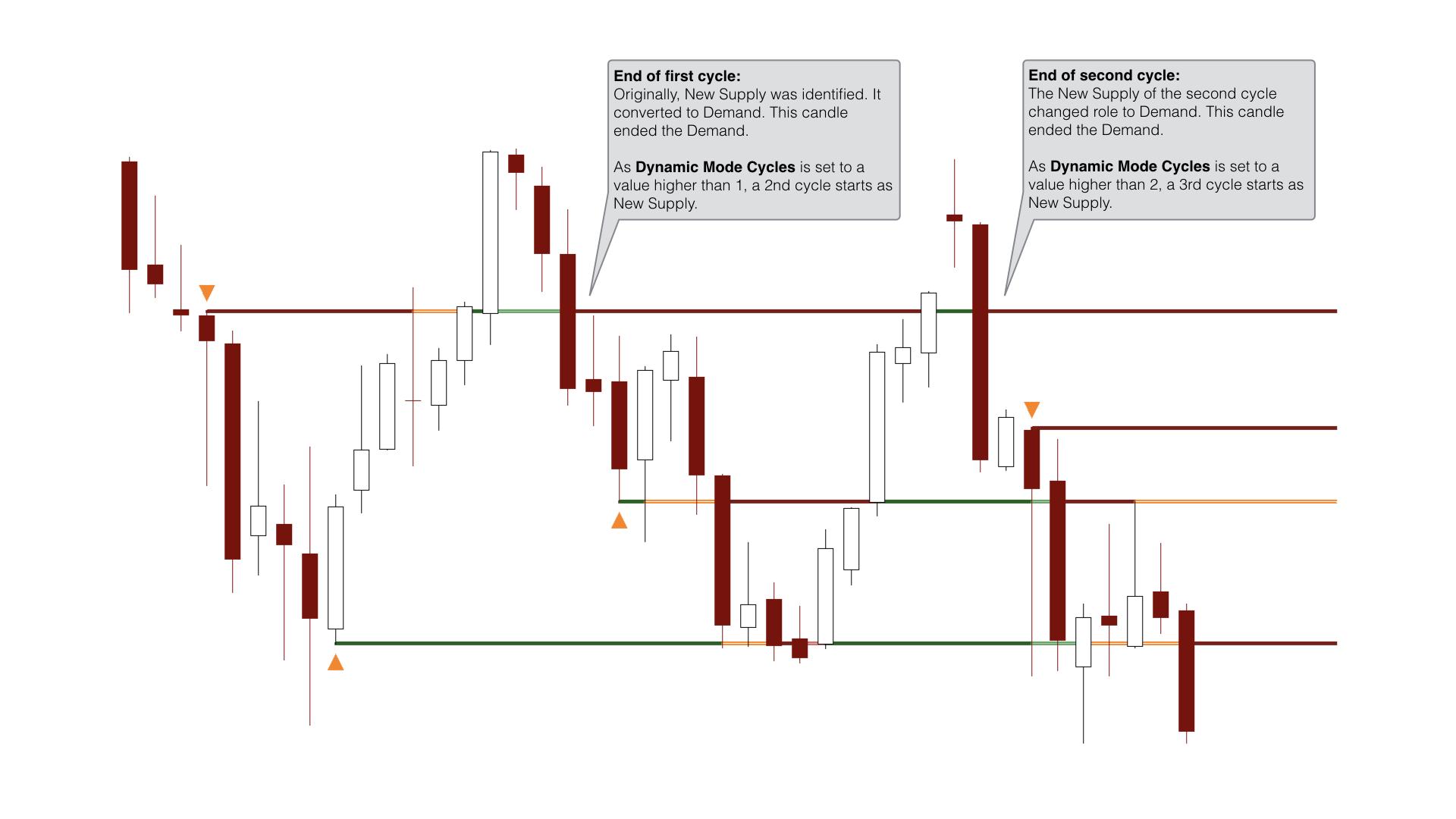 Multi-cycle EmojiZone supply and demand visualisation